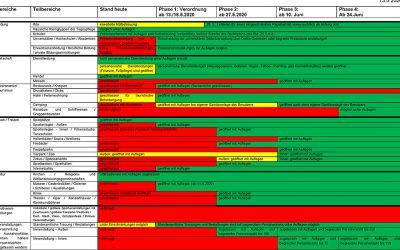 Ausschnitt Tabelle der Lockerungen in Rheinland-Pfalz